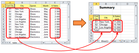 Data Tools Suite Summarize a Table